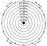 The Ptolemaic idea of the Universe